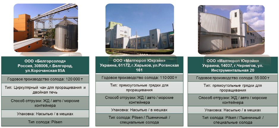 Malteurope Ukraine, солодовни, производство солода, Украина