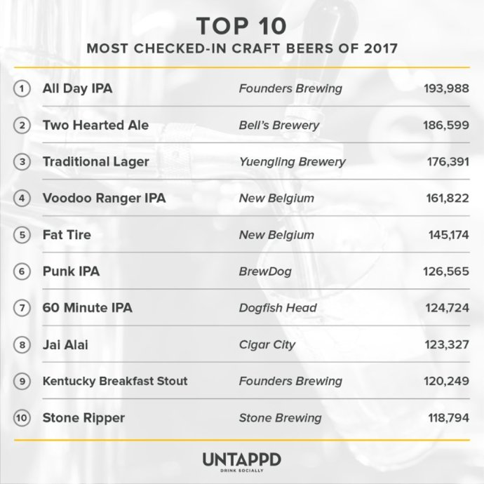 Untappd, Top-10, 2017, пиво, рейтинг