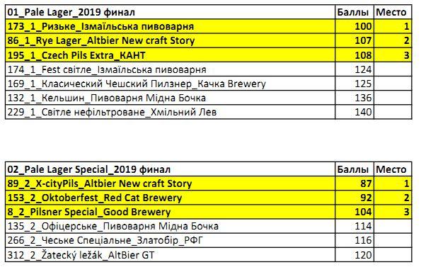 результати, East European Beer Award 2019, фінал, фіналісти, переможці, победители