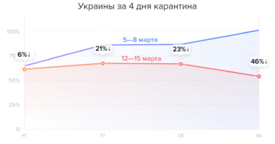 карантин рестораны, бизнес и карантин, доставка еды рестораны, статистика карантин, статистика рестораны Украина
